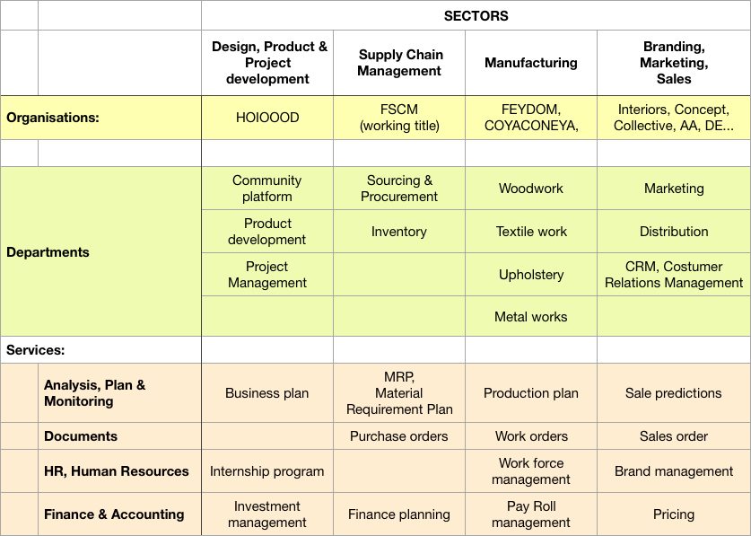 ERP system sectors table